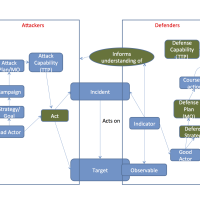 Threat Modeling Defender-Attacker